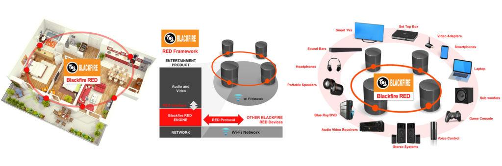 HDD First Look: Blackfire Red Wireless Entertainment Framework